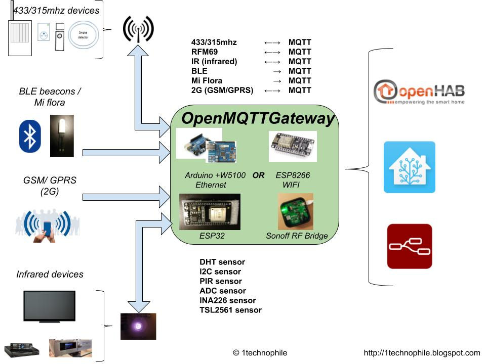 Welcome to OpenMQTTGateway community - Announcements